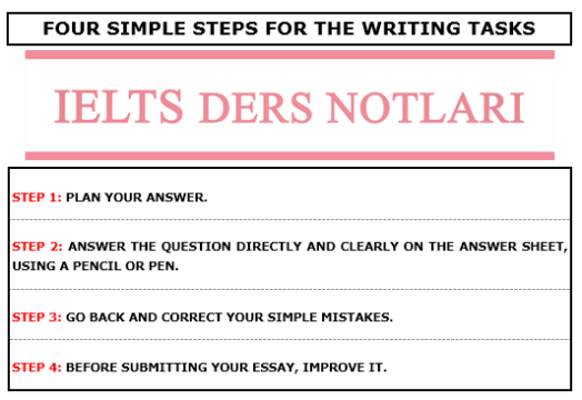 FOUR SIMPLE STEPS FOR THE WRITING TASKS